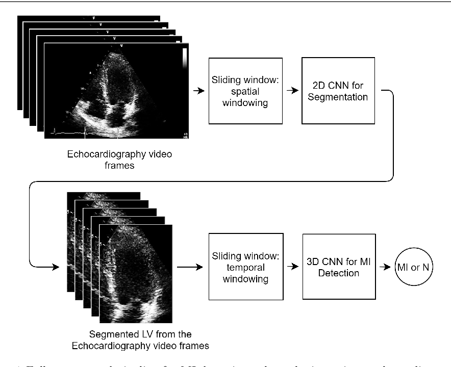 Figure 1 for Fully Automated 2D and 3D Convolutional Neural Networks Pipeline for Video Segmentation and Myocardial Infarction Detection in Echocardiography