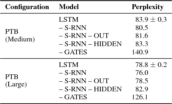 Figure 1 for Long Short-Term Memory as a Dynamically Computed Element-wise Weighted Sum
