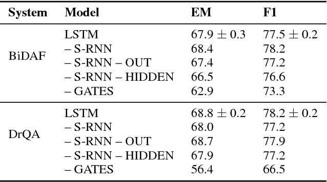 Figure 2 for Long Short-Term Memory as a Dynamically Computed Element-wise Weighted Sum