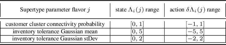 Figure 2 for Calibration of Shared Equilibria in General Sum Partially Observable Markov Games
