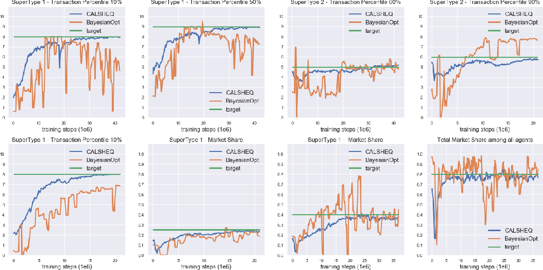 Figure 3 for Calibration of Shared Equilibria in General Sum Partially Observable Markov Games