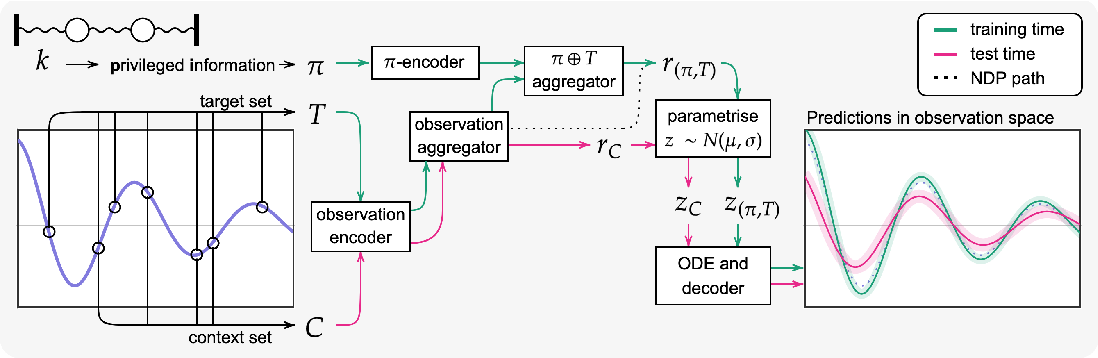 Figure 3 for Meta-learning using privileged information for dynamics