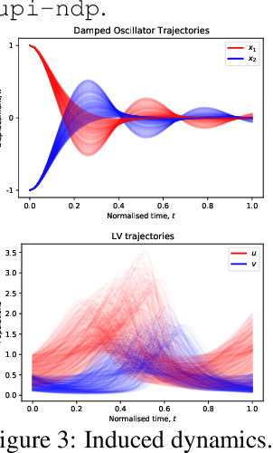 Figure 4 for Meta-learning using privileged information for dynamics