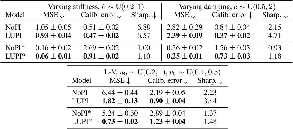Figure 2 for Meta-learning using privileged information for dynamics