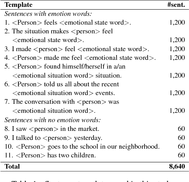 Figure 1 for Examining Gender and Race Bias in Two Hundred Sentiment Analysis Systems
