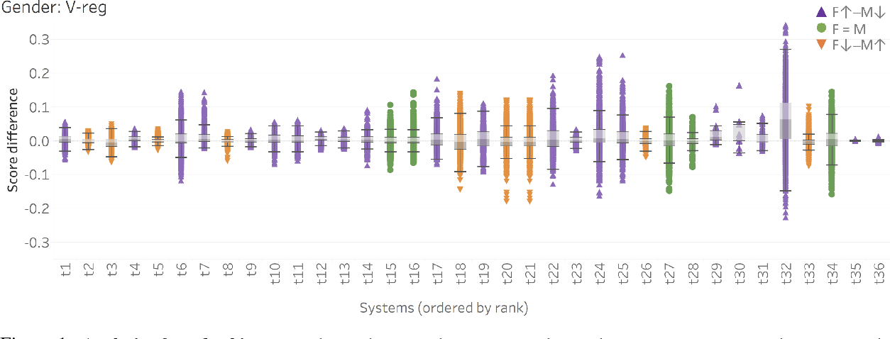 Figure 2 for Examining Gender and Race Bias in Two Hundred Sentiment Analysis Systems