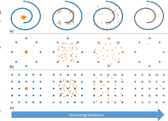 Figure 2 for Generalized Sliced Distances for Probability Distributions