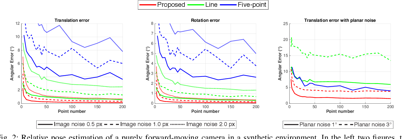 Figure 2 for Least-squares Optimal Relative Planar Motion for Vehicle-mounted Cameras