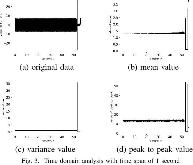 Figure 3 for Tool Breakage Detection using Deep Learning