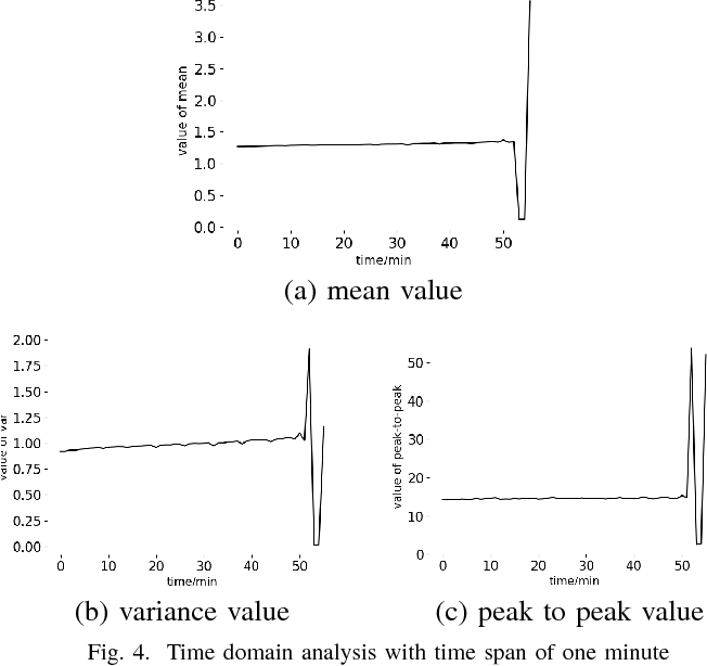 Figure 4 for Tool Breakage Detection using Deep Learning
