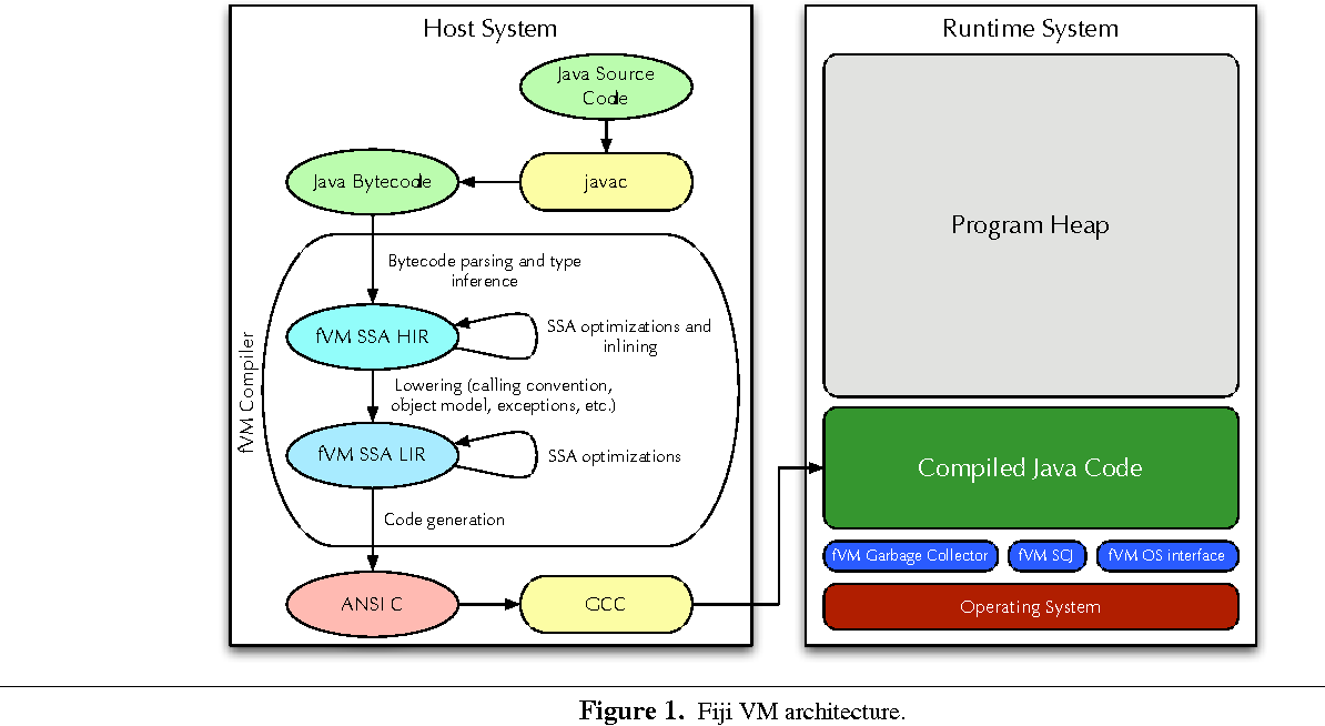 Real time Java on resource-constrained platforms with Fiji VM