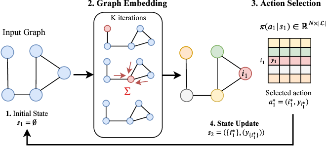 Figure 3 for Can We Learn Heuristics For Graphical Model Inference Using Reinforcement Learning?