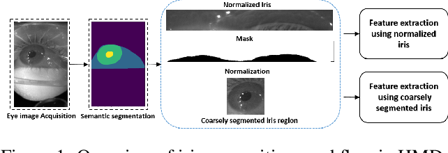 Figure 1 for On Benchmarking Iris Recognition within a Head-mounted Display for AR/VR Application