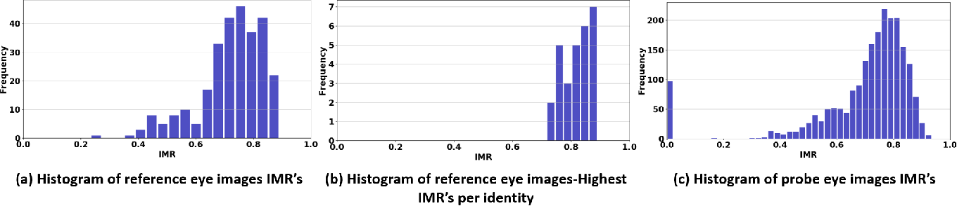 Figure 3 for On Benchmarking Iris Recognition within a Head-mounted Display for AR/VR Application