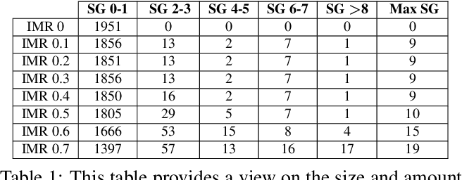 Figure 2 for On Benchmarking Iris Recognition within a Head-mounted Display for AR/VR Application