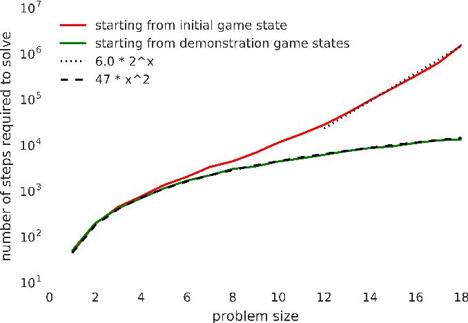 Figure 4 for Learning Montezuma's Revenge from a Single Demonstration