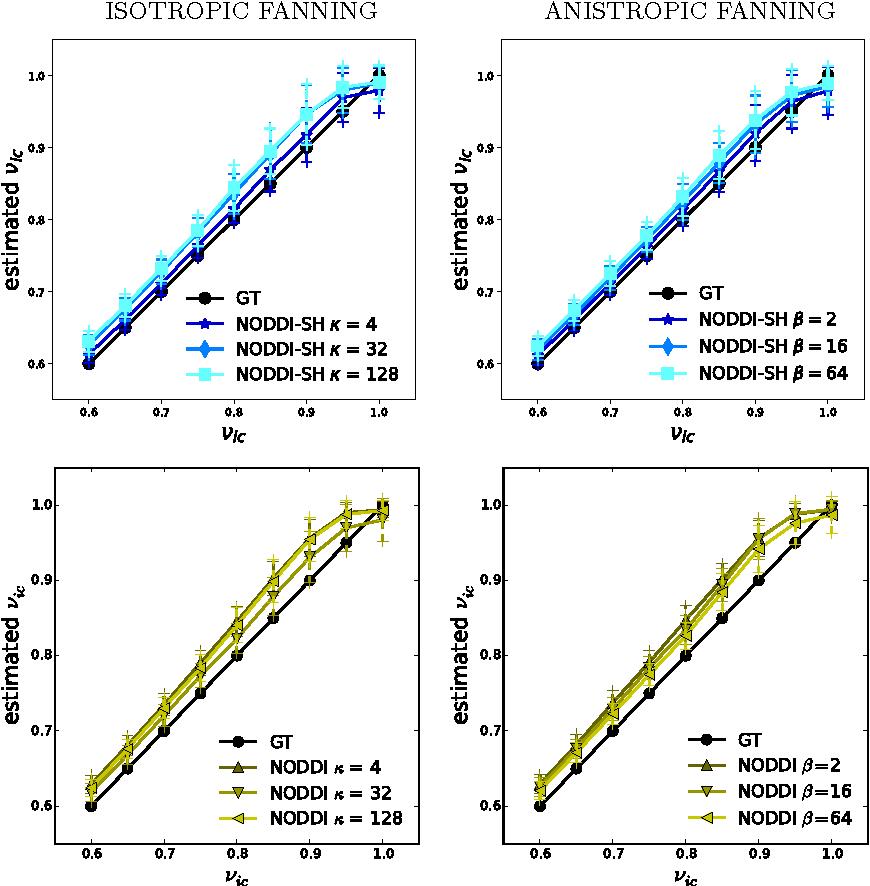 Figure 4 for NODDI-SH: a computational efficient NODDI extension for fODF estimation in diffusion MRI