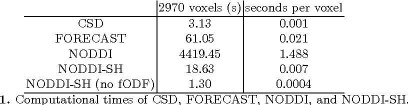 Figure 2 for NODDI-SH: a computational efficient NODDI extension for fODF estimation in diffusion MRI