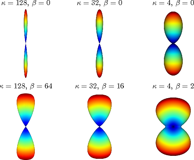 Figure 1 for NODDI-SH: a computational efficient NODDI extension for fODF estimation in diffusion MRI