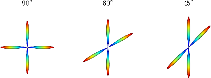 Figure 3 for NODDI-SH: a computational efficient NODDI extension for fODF estimation in diffusion MRI