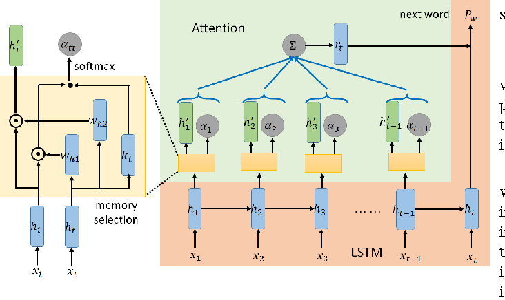 Figure 1 for Attention-based Memory Selection Recurrent Network for Language Modeling