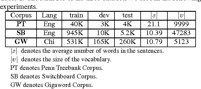 Figure 2 for Attention-based Memory Selection Recurrent Network for Language Modeling