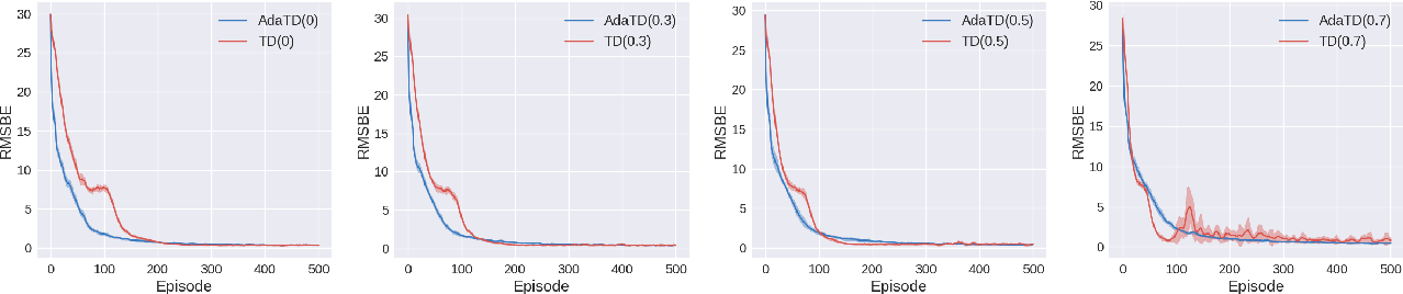 Figure 3 for Adaptive Temporal Difference Learning with Linear Function Approximation
