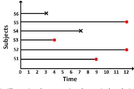 Figure 2 for Machine Learning for Survival Analysis: A Survey