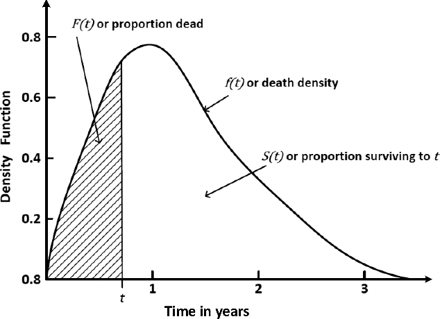 Figure 3 for Machine Learning for Survival Analysis: A Survey