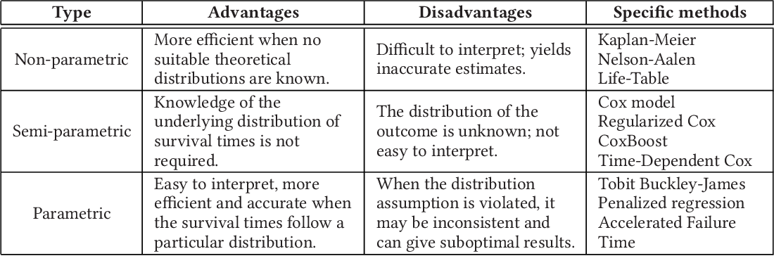 Figure 4 for Machine Learning for Survival Analysis: A Survey
