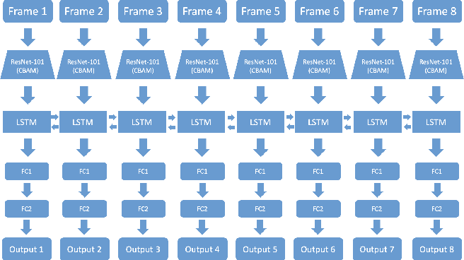 Figure 1 for Emotion Recognition for In-the-wild Videos