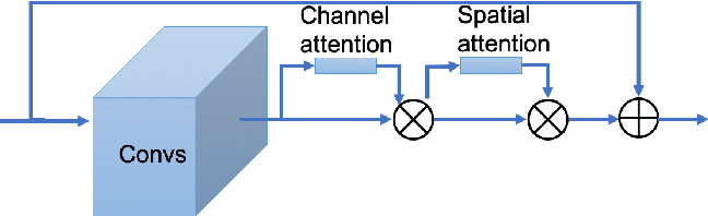 Figure 2 for Emotion Recognition for In-the-wild Videos