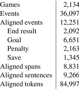 Figure 2 for Template-free Data-to-Text Generation of Finnish Sports News