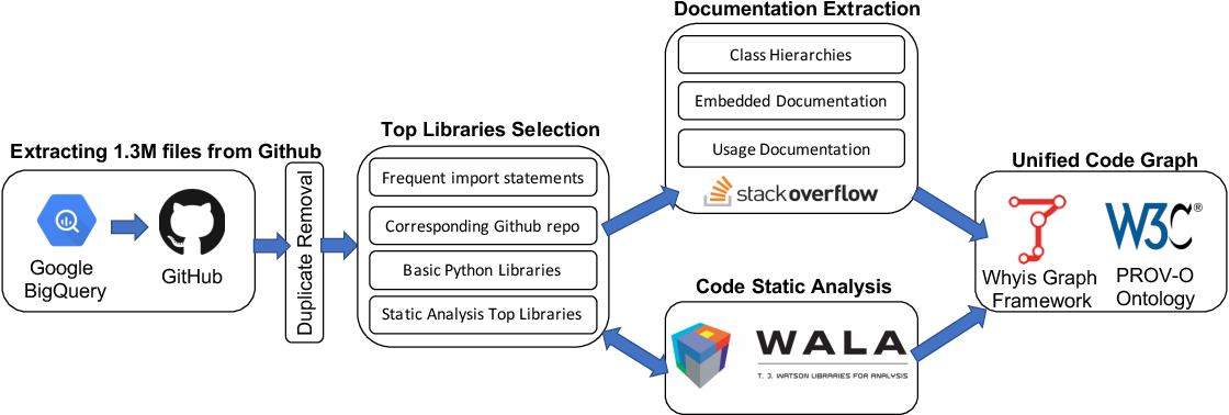 Figure 1 for Graph4Code: A Machine Interpretable Knowledge Graph for Code