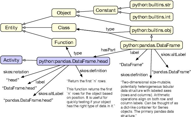 Figure 3 for Graph4Code: A Machine Interpretable Knowledge Graph for Code