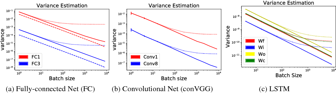 Figure 2 for Flipout: Efficient Pseudo-Independent Weight Perturbations on Mini-Batches