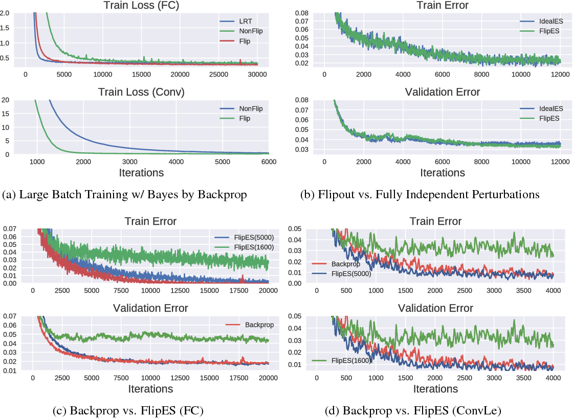 Figure 4 for Flipout: Efficient Pseudo-Independent Weight Perturbations on Mini-Batches