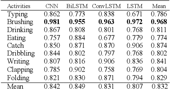 Figure 4 for Human Activity Recognition using Deep Learning Models on Smartphones and Smartwatches Sensor Data
