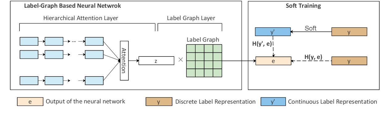 Figure 2 for Review-Driven Multi-Label Music Style Classification by Exploiting Style Correlations