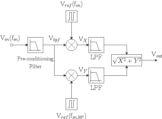 Figure 1 from Comparative study of CMOS lock-in amplifiers for