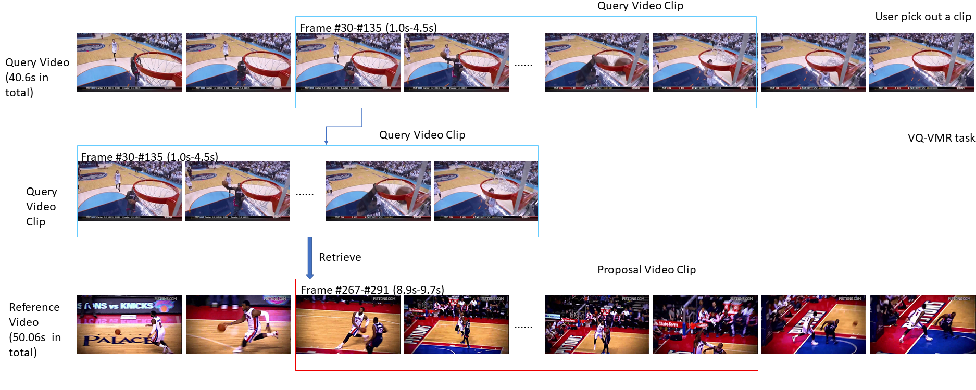 Figure 1 for Graph Neural Network for Video-Query based Video Moment Retrieval
