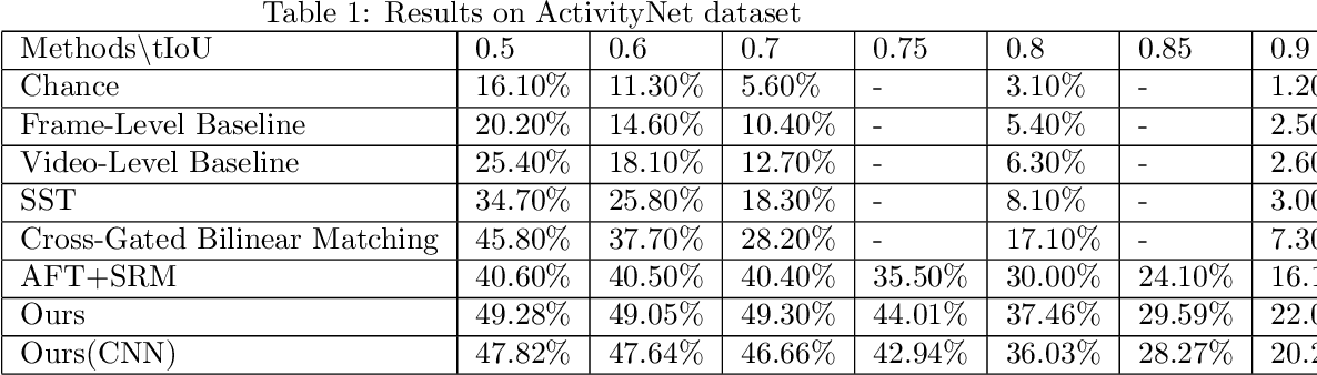 Figure 2 for Graph Neural Network for Video-Query based Video Moment Retrieval
