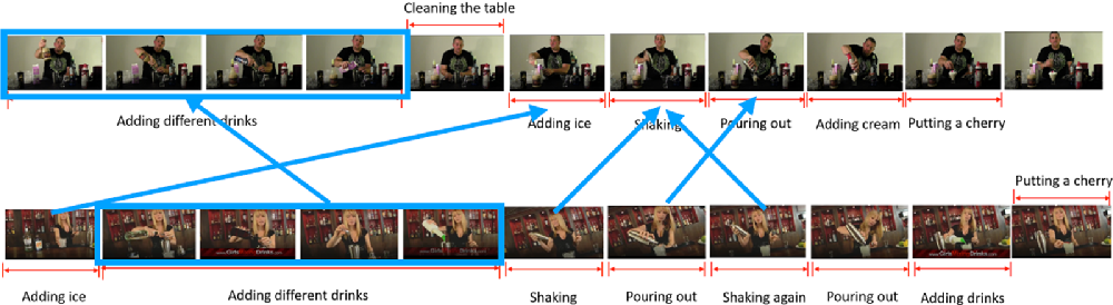 Figure 3 for Graph Neural Network for Video-Query based Video Moment Retrieval