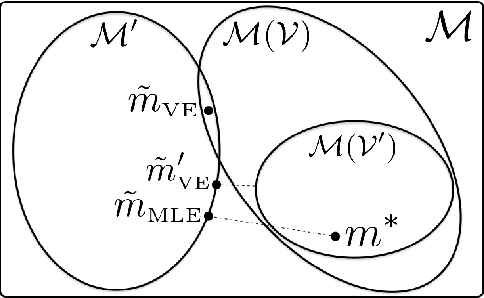 Figure 2 for The Value Equivalence Principle for Model-Based Reinforcement Learning