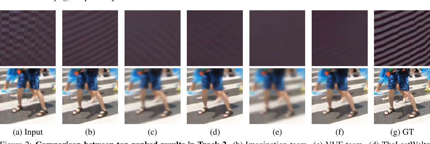 Figure 3 for NTIRE 2021 Challenge on Video Super-Resolution