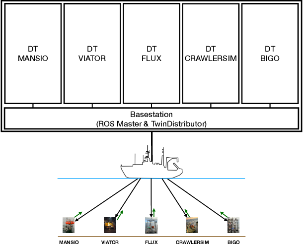 Figure 3 for Developing an Underwater Network of Ocean Observation Systems with Digital Twin Prototypes -- A Field Report from the Baltic Sea