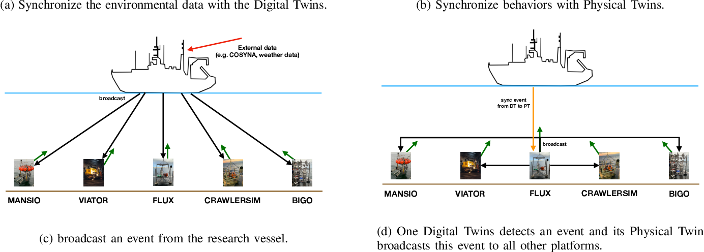 Figure 4 for Developing an Underwater Network of Ocean Observation Systems with Digital Twin Prototypes -- A Field Report from the Baltic Sea