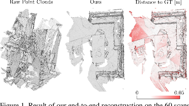 Figure 1 for Learning multiview 3D point cloud registration