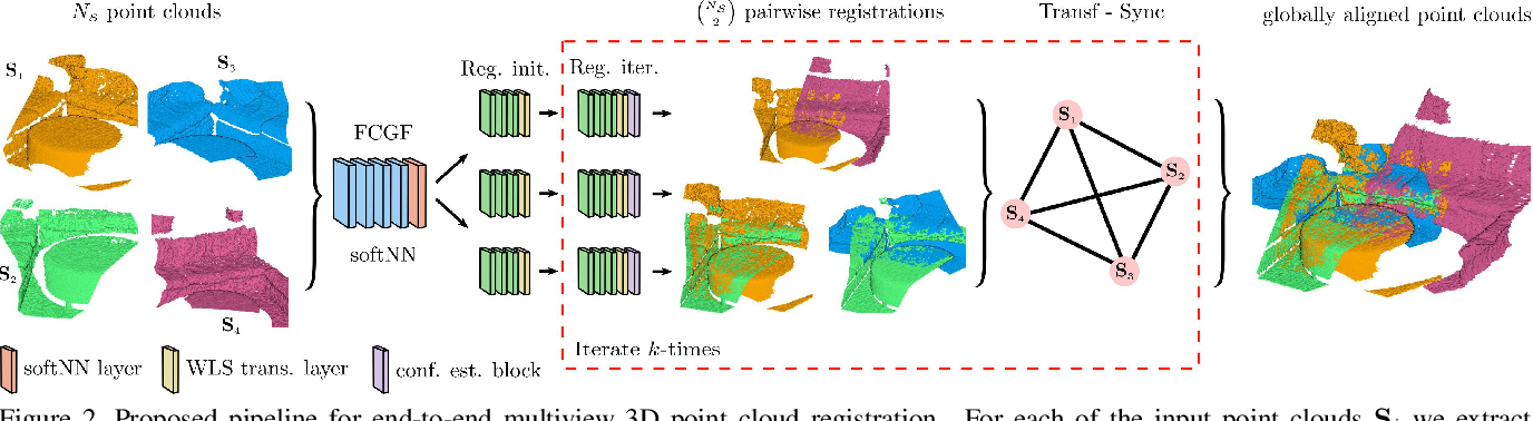 Figure 3 for Learning multiview 3D point cloud registration