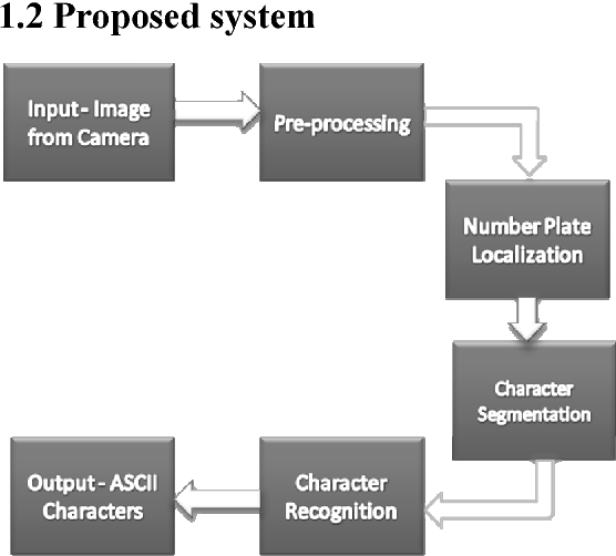 Figure 1 from Automatic Number Plate Recognition (ANPR) system for